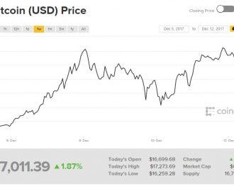 bitcoin prijs vandaag